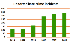 Chart of reported hate crime incidents