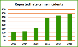 Chart of reported hate crime incident