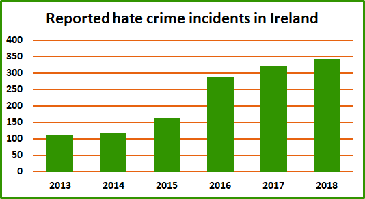 Reported hate crime incidents in Ireland
